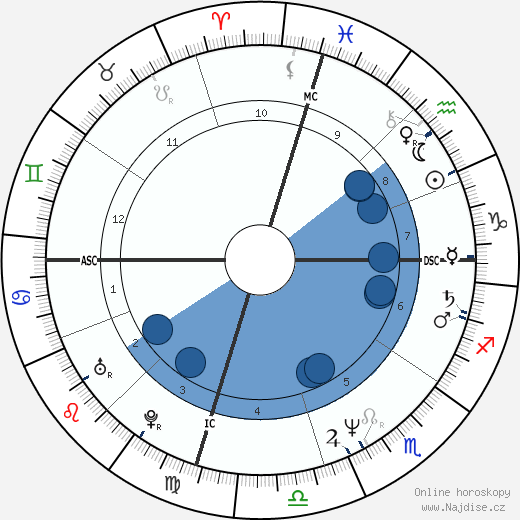 Lorenzo Lamas wikipedie, horoscope, astrology, instagram