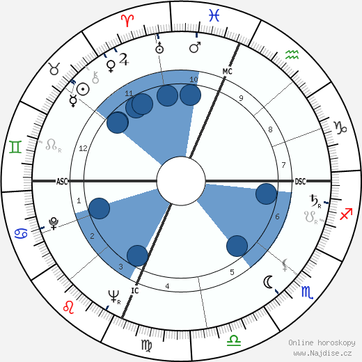 Lorenzo Rocci wikipedie, horoscope, astrology, instagram