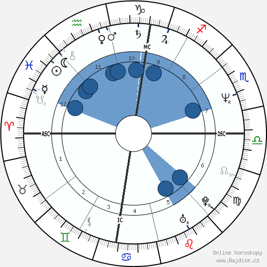 Lorenzo Saba wikipedie, horoscope, astrology, instagram