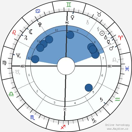 Loretta Lynn wikipedie, horoscope, astrology, instagram