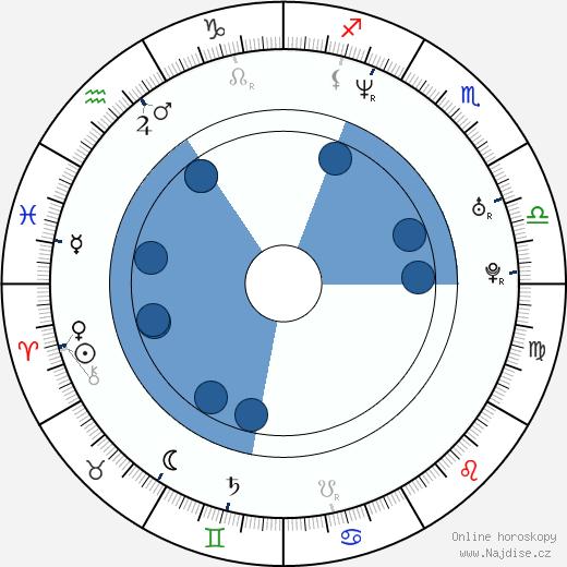 Lori Heuring wikipedie, horoscope, astrology, instagram