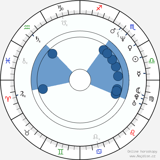 Lori Petty wikipedie, horoscope, astrology, instagram