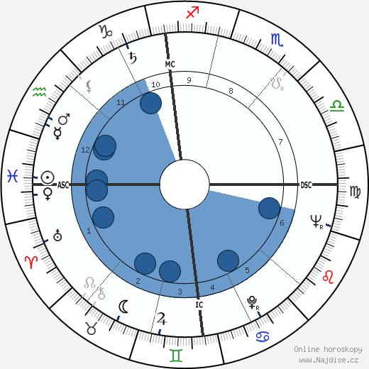 Lorin Maazel wikipedie, horoscope, astrology, instagram