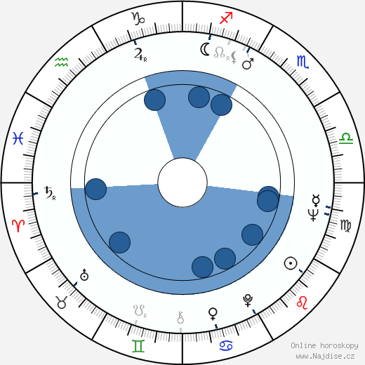 Lorraine Gary wikipedie, horoscope, astrology, instagram