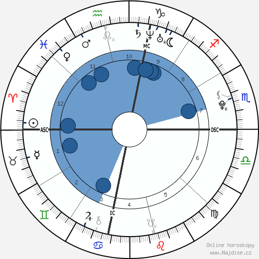 Lorraine Nicholson wikipedie, horoscope, astrology, instagram