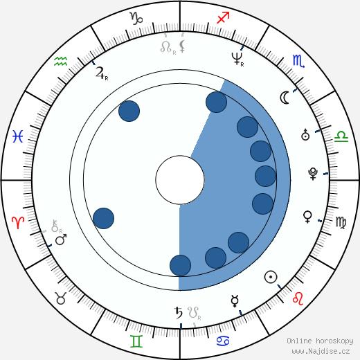 Lorri Bagley wikipedie, horoscope, astrology, instagram