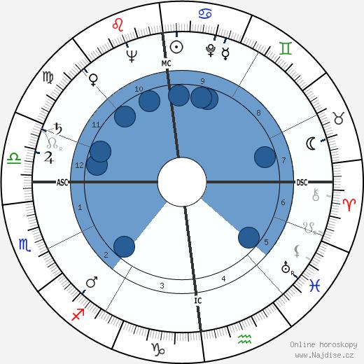 Lothar Swierzinski wikipedie, horoscope, astrology, instagram