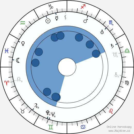 Lotte Stein wikipedie, horoscope, astrology, instagram