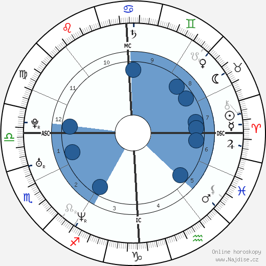 Lou Bega wikipedie, horoscope, astrology, instagram