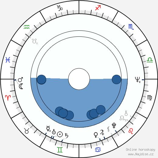 Lou Castel wikipedie, horoscope, astrology, instagram