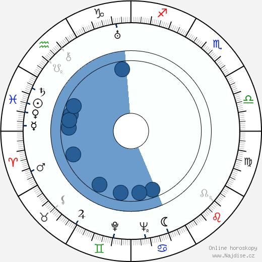 Lou Costello wikipedie, horoscope, astrology, instagram