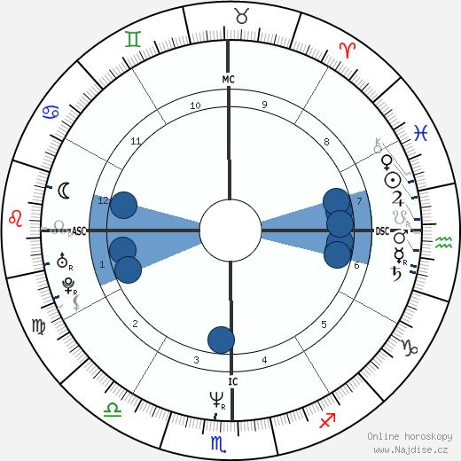 Lou Diamond Phillips wikipedie, horoscope, astrology, instagram