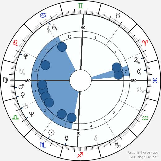 Lou Ferrigno wikipedie, horoscope, astrology, instagram
