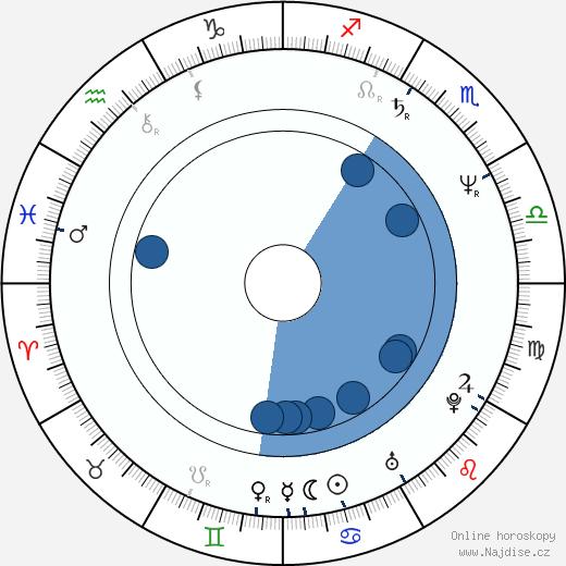 Lou Glenn wikipedie, horoscope, astrology, instagram