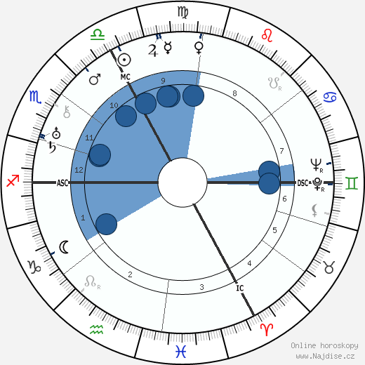 Louis Aragon wikipedie, horoscope, astrology, instagram