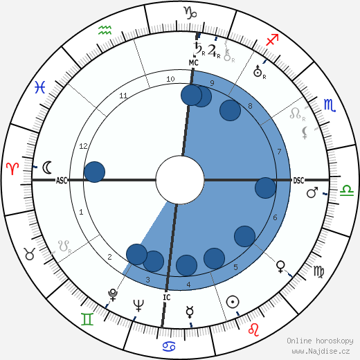 Louis Armstrong wikipedie, horoscope, astrology, instagram