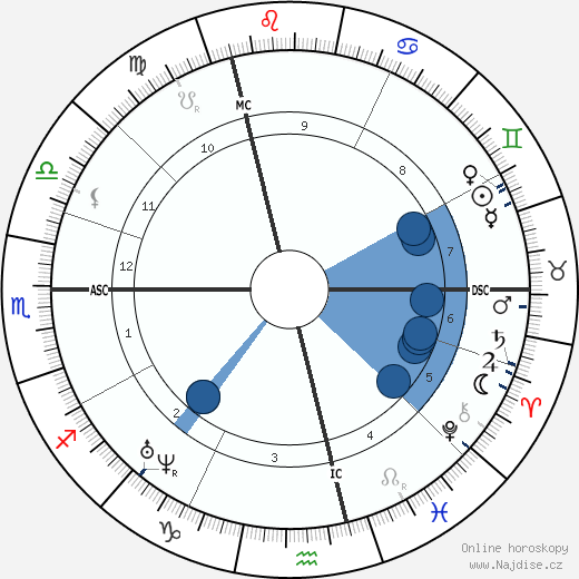 Louis Bouilhet wikipedie, horoscope, astrology, instagram