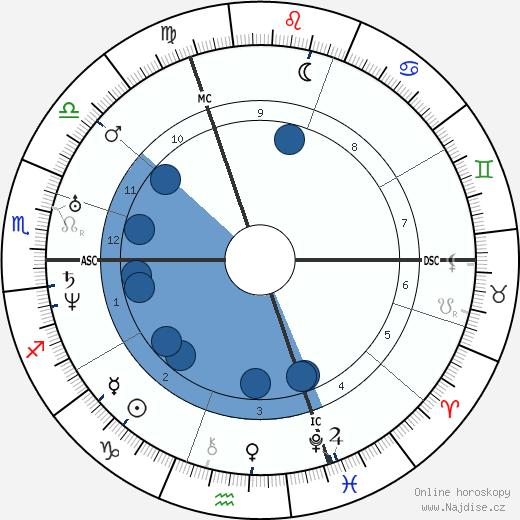 Louis Braille wikipedie, horoscope, astrology, instagram