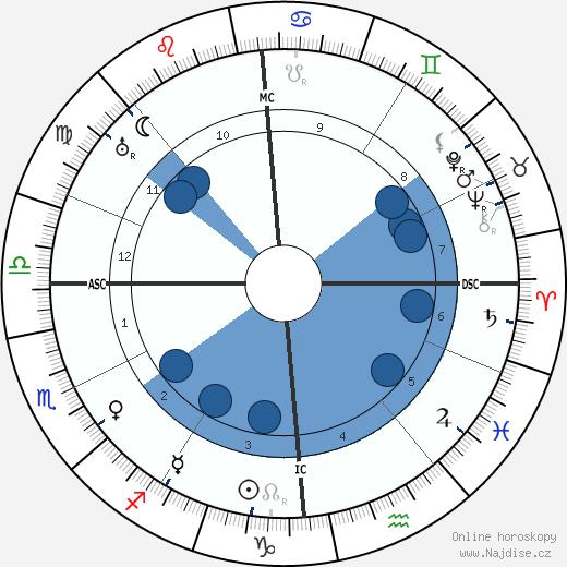 Louis Breguet wikipedie, horoscope, astrology, instagram