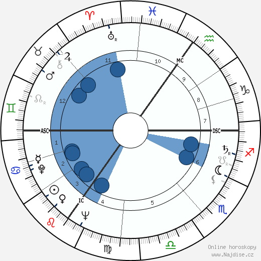 Louis Cabo wikipedie, horoscope, astrology, instagram