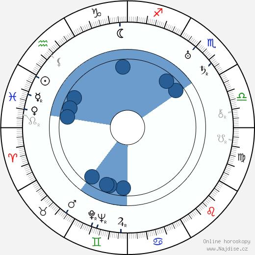 Louis Calhern wikipedie, horoscope, astrology, instagram