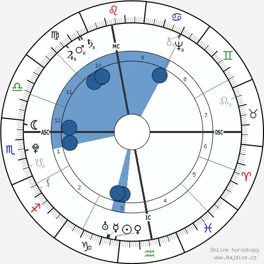 Louis Claude Saint-Martin wikipedie, horoscope, astrology, instagram