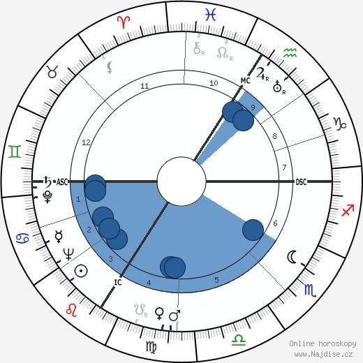 Louis de Funès wikipedie, horoscope, astrology, instagram