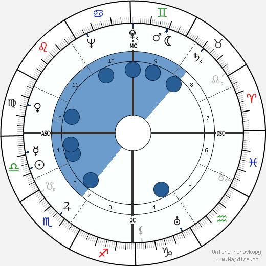 Louis de Guiringaud wikipedie, horoscope, astrology, instagram