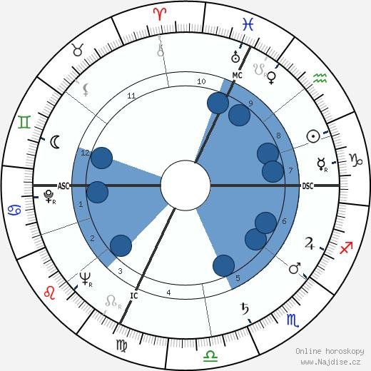 Louis Fabien wikipedie, horoscope, astrology, instagram