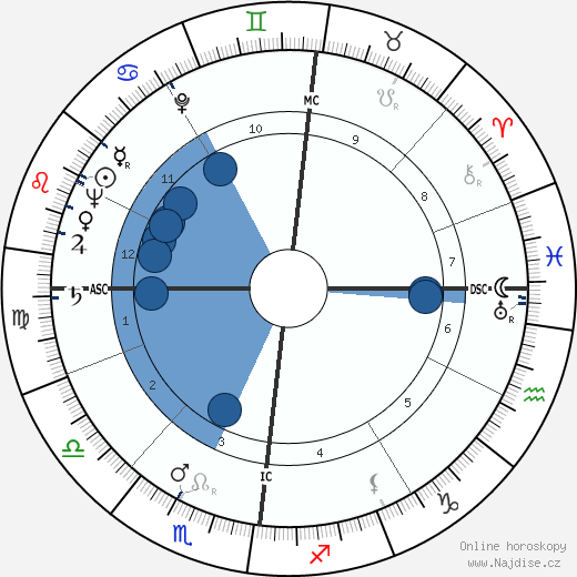 Louis Francois Pauwels wikipedie, horoscope, astrology, instagram