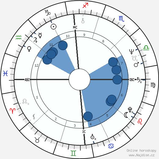 Louis Freeh wikipedie, horoscope, astrology, instagram