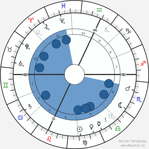 Louis H. Sullivan wikipedie, horoscope, astrology, instagram