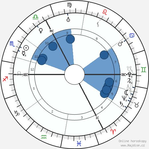 Louis Haeusser wikipedie, horoscope, astrology, instagram