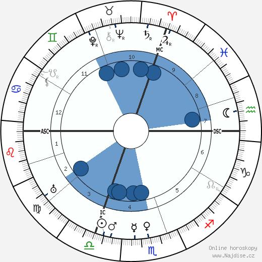 Louis Hémon wikipedie, horoscope, astrology, instagram