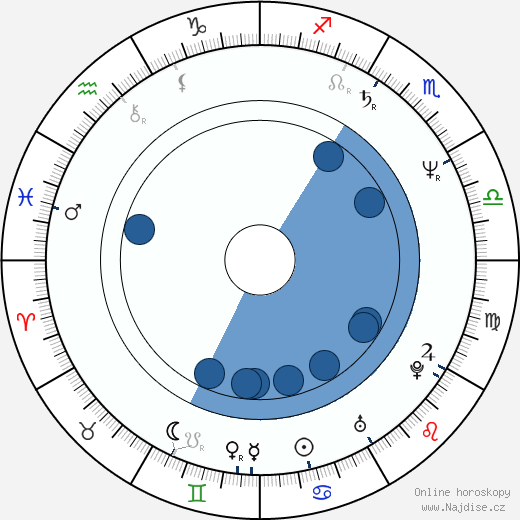 Louis Herthum wikipedie, horoscope, astrology, instagram