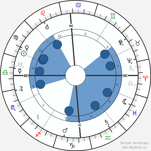 Louis J. Gasnier wikipedie, horoscope, astrology, instagram