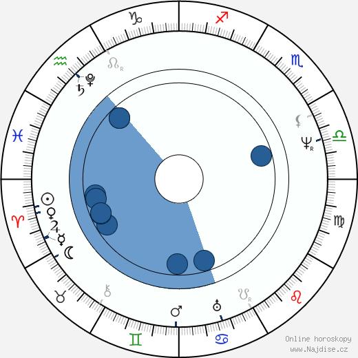 Louis Joseph Vicat wikipedie, horoscope, astrology, instagram