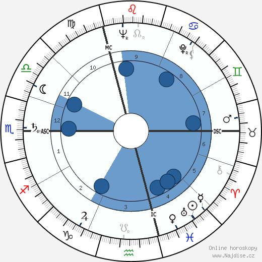 Louis 'Louison' Bobet wikipedie, horoscope, astrology, instagram