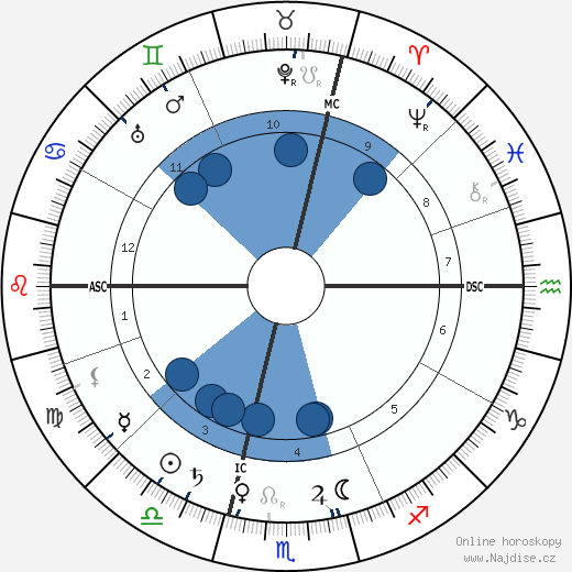 Louis Lumière wikipedie, horoscope, astrology, instagram