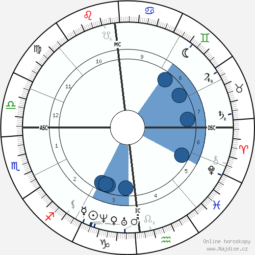 Louis Pasteur wikipedie, horoscope, astrology, instagram