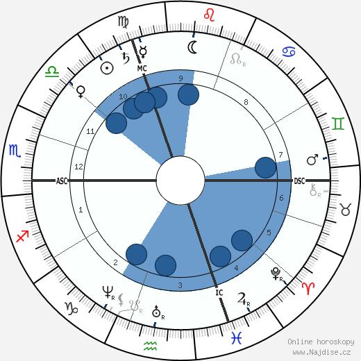 Louis Paul Cailletet wikipedie, horoscope, astrology, instagram