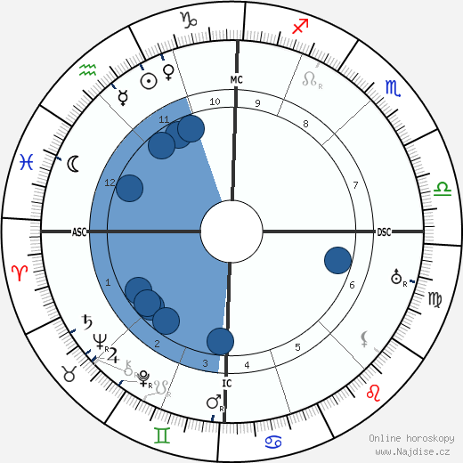 Louis Pergaud wikipedie, horoscope, astrology, instagram