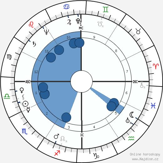 Louis Pierre Althusser wikipedie, horoscope, astrology, instagram