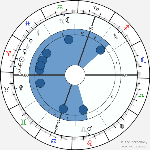 Louis Raemaekers wikipedie, horoscope, astrology, instagram