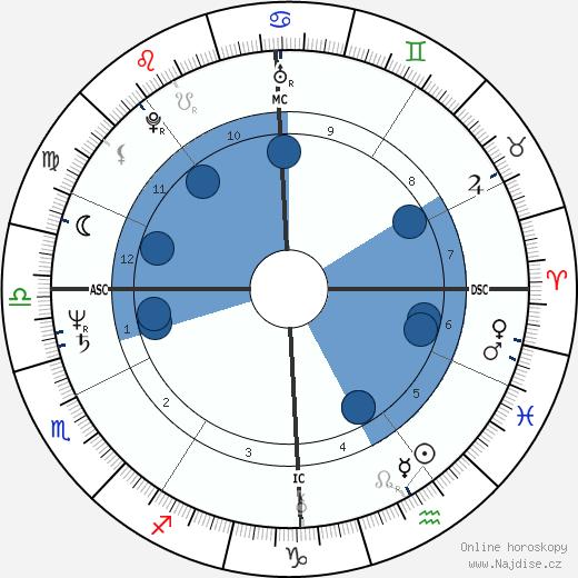 Louis Sclavis wikipedie, horoscope, astrology, instagram