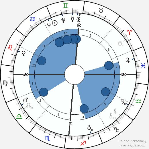 Louis Seigner wikipedie, horoscope, astrology, instagram