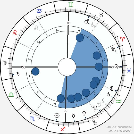 Louisa May Alcott wikipedie, horoscope, astrology, instagram