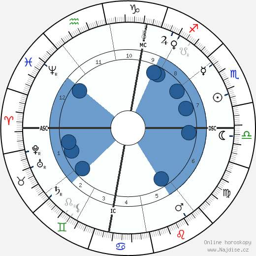 Louise Abbéma wikipedie, horoscope, astrology, instagram