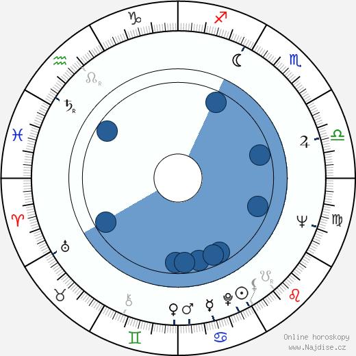 Louise Fletcher wikipedie, horoscope, astrology, instagram