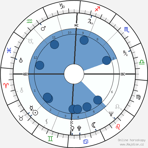 Louise Huber wikipedie, horoscope, astrology, instagram